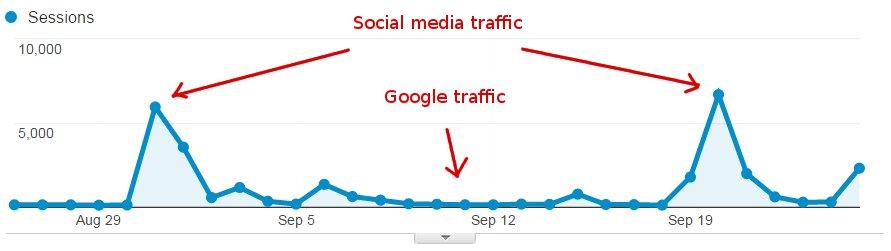 Google vs social